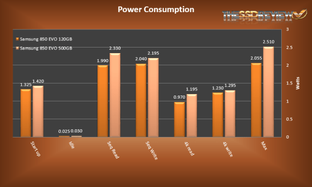 Samsung 850 EVO power testing