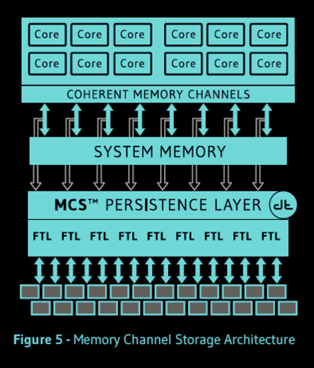 Diablo Memory Channel Storage architecture