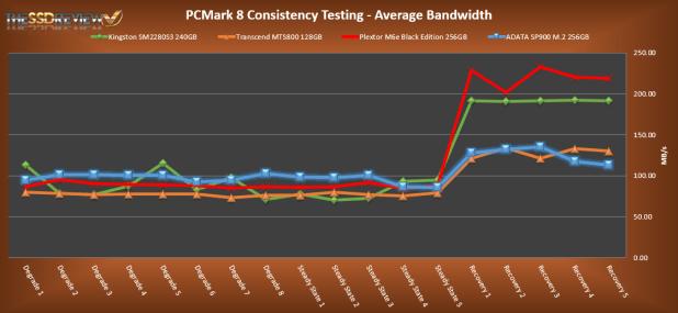 ADATA SP900NS38 256GB PCMark 8 Average Bandwidth