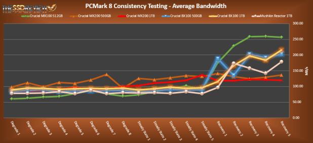 Crucial BX100 PCMark 8 Average Bandwidth