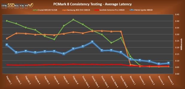 Patriot Ignite 480GB PCMark 8 Average Latency
