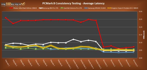PCMark 8 Average Latency