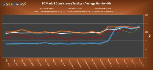 Eluktro Pro Performance PCMark 8 Total Bandwidth