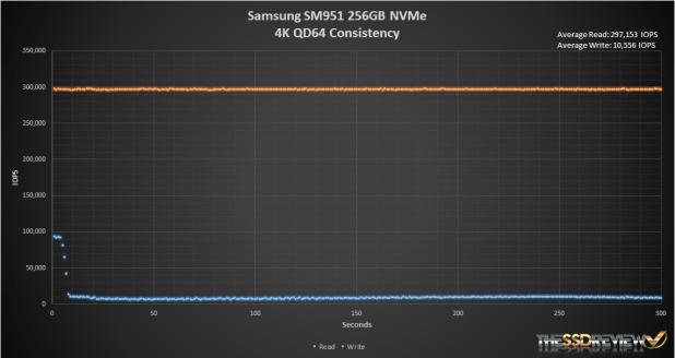 Samsung SM951 NVMe 256GB Iometer 4K read_write_IOPS