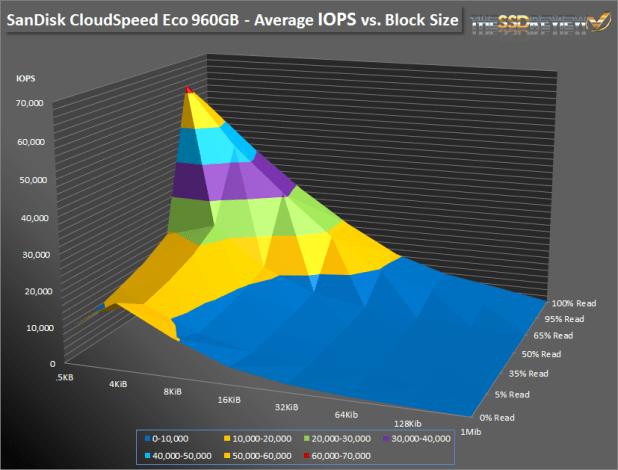 SanDisk CloudSpeed Eco - Surface