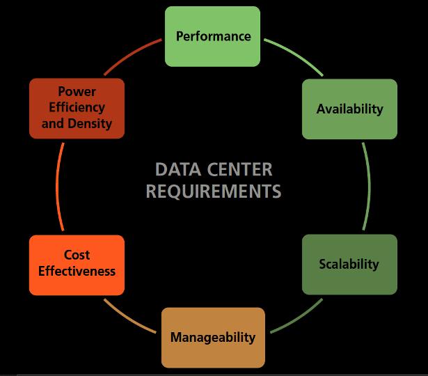 Micron SAS SSD data center needs