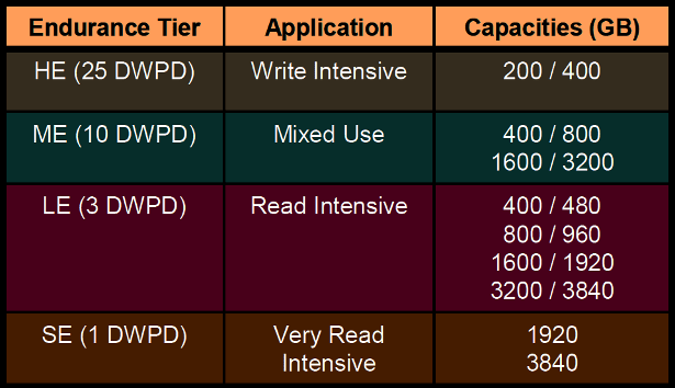 Seagate 1200dot2 SAS SSD capacities