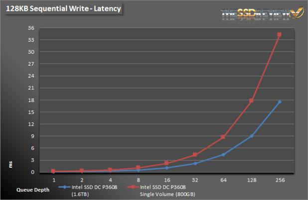 Intel SSD DC P3608 1.6TB - 128KB Write Lat Single and RAID