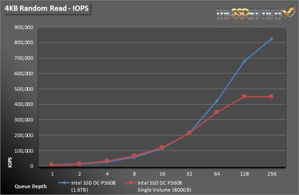 Intel SSD DC P3608 1.6TB - 4KB Read IOPS Single and RAID