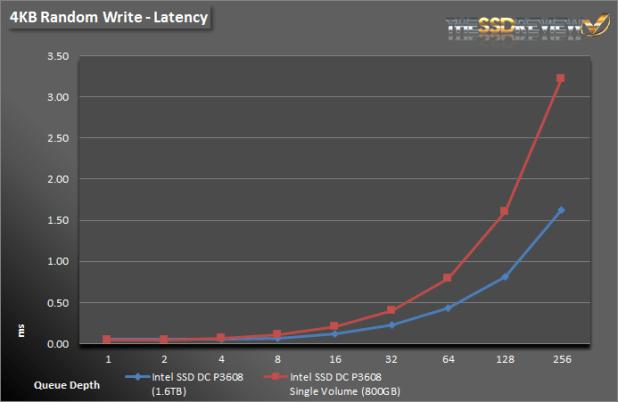 Intel SSD DC P3608 1.6TB - 4KB Write Lat Single and RAID