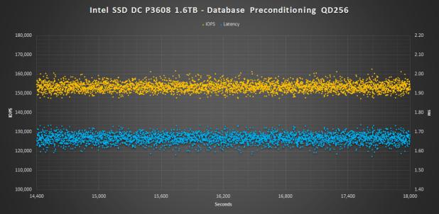 Intel SSD DC P3608 1.6TB - Database Precondition