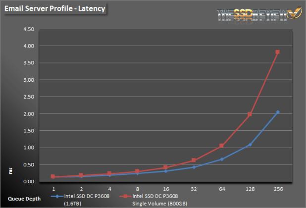 Intel SSD DC P3608 1.6TB - ES Lat Single and RAID