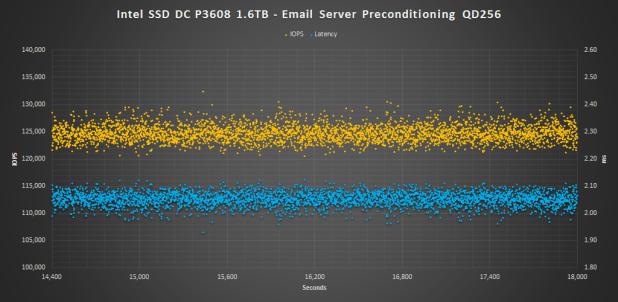 Intel SSD DC P3608 1.6TB - Email Server Precondition
