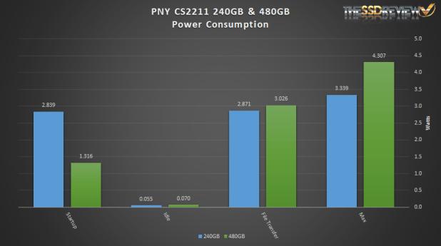 PNY CS2211 SSD Power