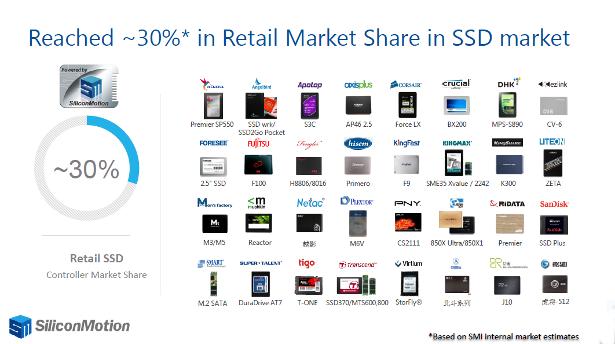 SM2246EN market share cahrt