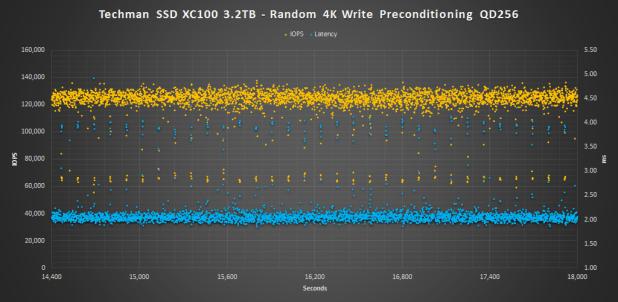 Techman SSD XC100 3.2TB 4K Pre