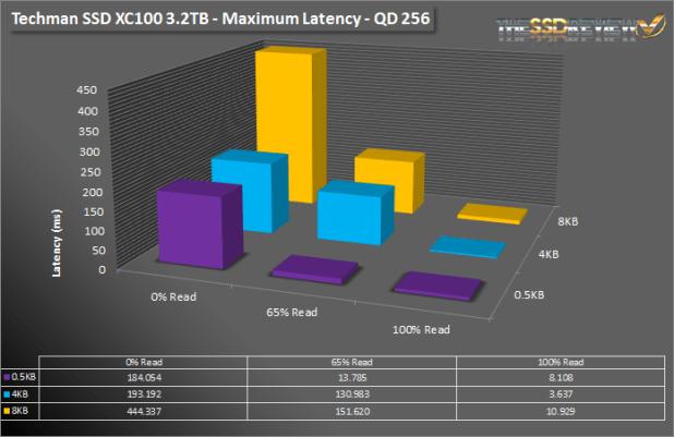 Techman SSD XC100 3.2TB Max Latency