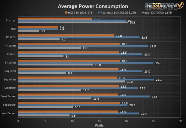 Techman SSD XC100 Power Consumption