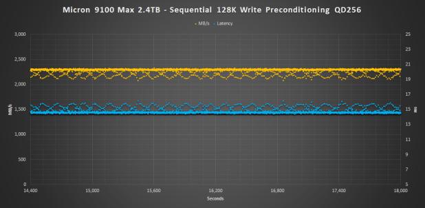 Micron 9100 Max 2.4TB 128K pre