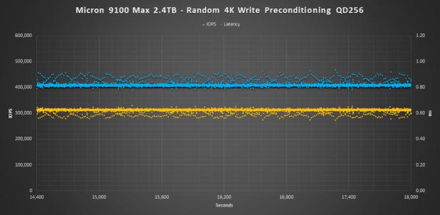 Micron 9100 Max 2.4TB 4K pre