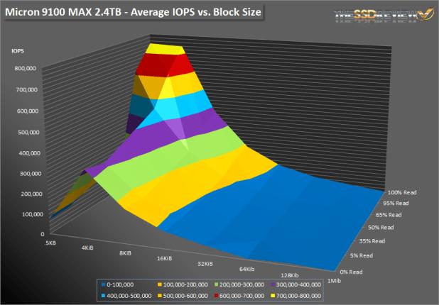 Micron 9100 Max 2.4TB SNIA Surface