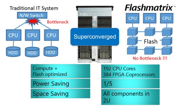 Flashmatrix block diagram