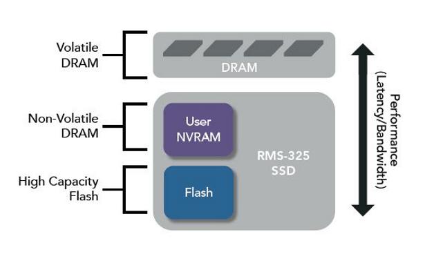 RMS-325 specs 5