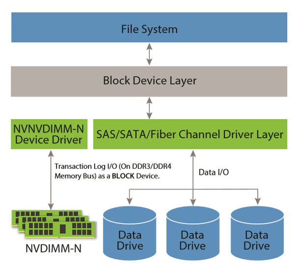 SMART Modular NVDIMMs as block device