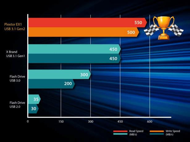plextor-ex1-performance-comparison-chart