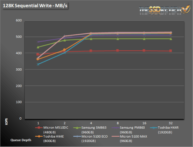 Micron 5100 128K WRITE