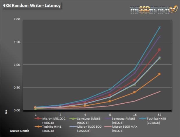 Micron 5100 4K WRITE LAT