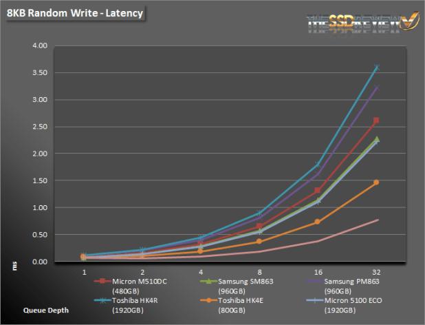 Micron 5100 8K WRITE LAT