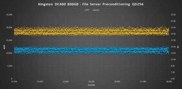 Kingston DC400 800GB Pre FS