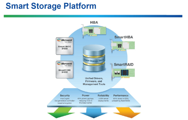 Microsemi Smart controller release storage platform diagram