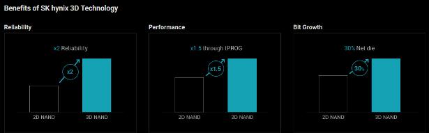 SKHynix 3D NAND infographic 2