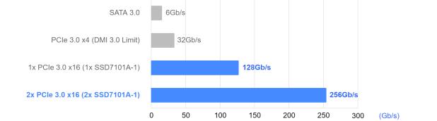 HighPoint SSD7101A-1 NVMe SSD RAID Controller Performance 256Gb/s