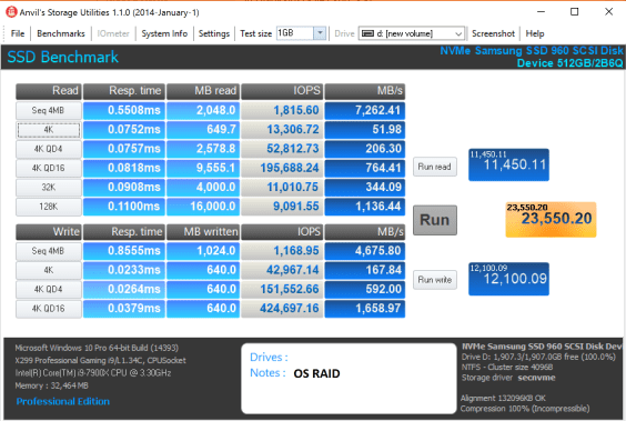 Highpoint SSD7101 960 Pro OS RAID 0 Anvil
