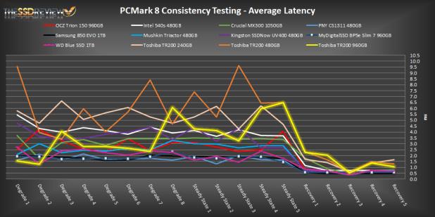 Toshiba TR200 PCMark 8 Extended Comparison - AL