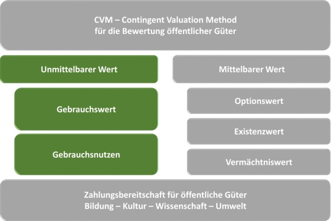 CVM-Contingent-Valuation-Method-04-unmittelbar