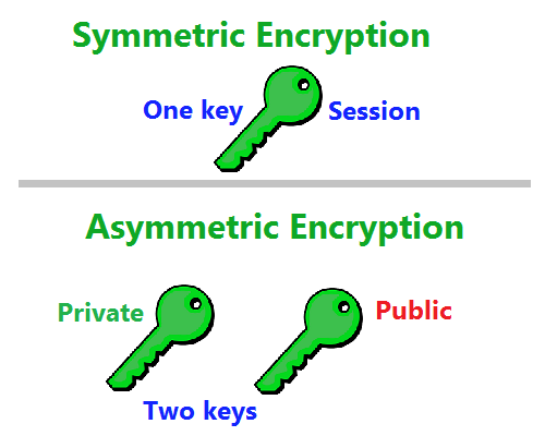 Difference Between Asymmetric Encryption Algorithms Vs Symmetric Encryption Algorithms