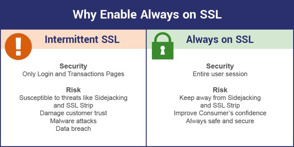 Always-on SSL, Default SSL