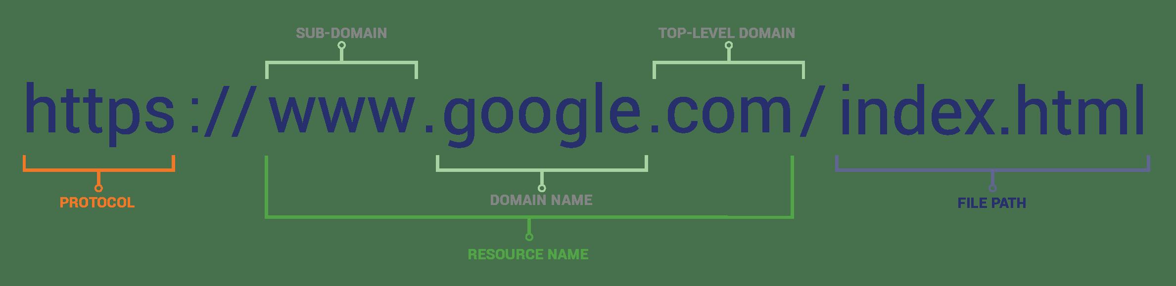 url scheme how to spot a fake website