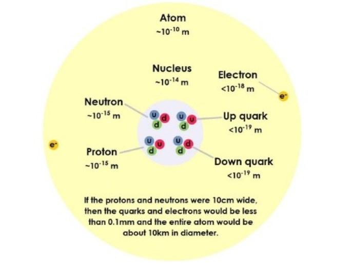 """Schema di un atomo, che mostra il nucleo composto da quark che formano protoni e neutroni. Gli stati testuali: """"Se i protoni e i neutroni fossero larghi 10 cm, i quark e gli elettroni sarebbero inferiori a 0,1 mm e l'intero atomo avrebbe un diametro di circa 10 km""""."""