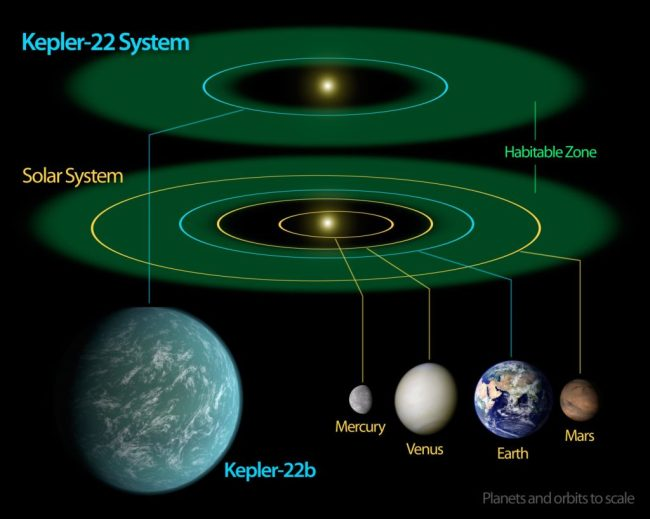 Kepler Diagram