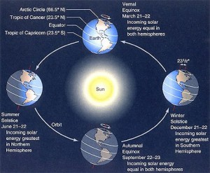 Solstice and equinox diagram, showing the March equinox