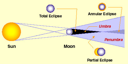 Diagram showing the different types of solar eclipses.