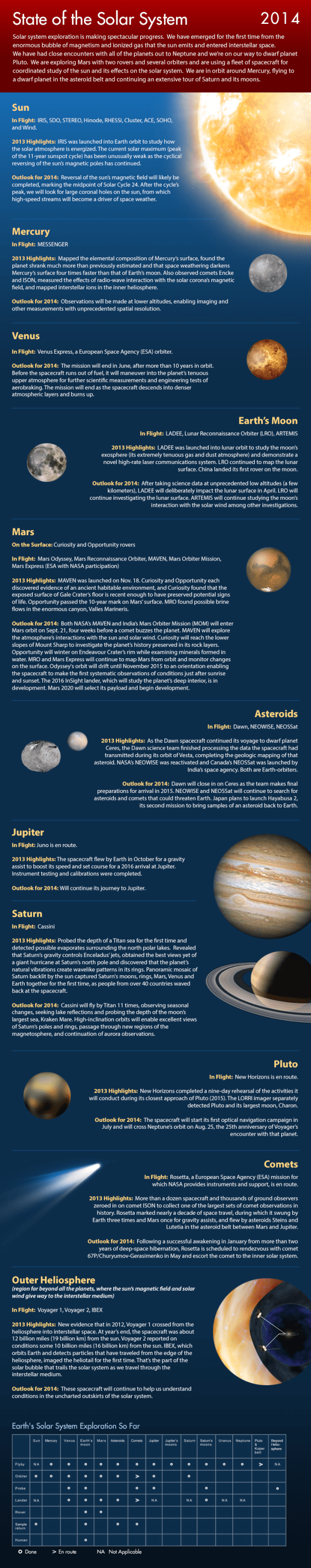 State of the Solar System infographic