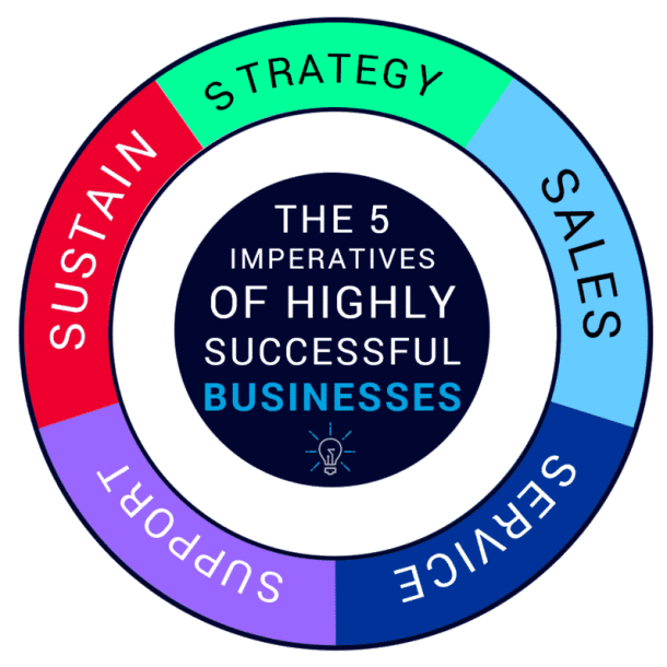 The Five Imperatives Of Highly Successful Businesses