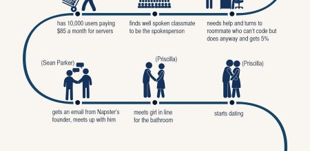Mark Zuckerberg Life in An Info-graphic