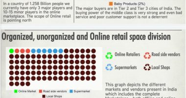 Indian E-commerce Markets Today